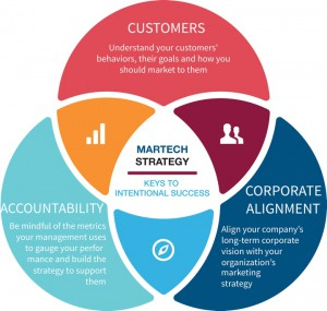 CustomerCorporateAccountability - Intentional Success